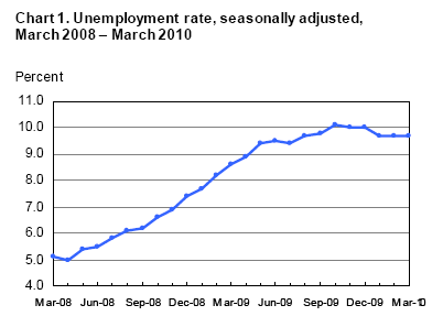 Unemployment Rate March 2008 to March 2010